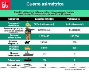 Guerra asimétrica Venezuela/EE. UU: Susinrazón.